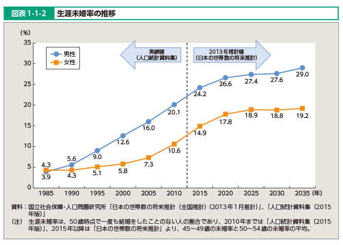生涯未婚率2035年